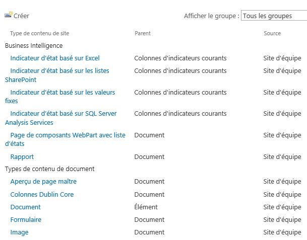 Type de contenu SharePoint