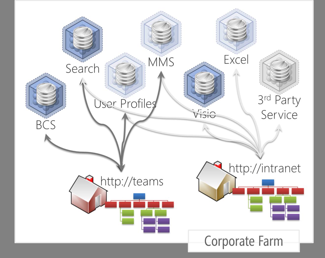 Applications de service SharePoint 2013
