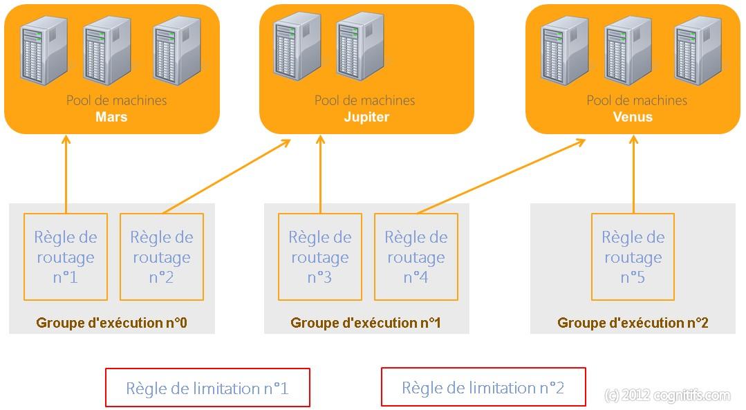 Gestion des requêtes SharePoint 2013 Goupes d'exécution et règles