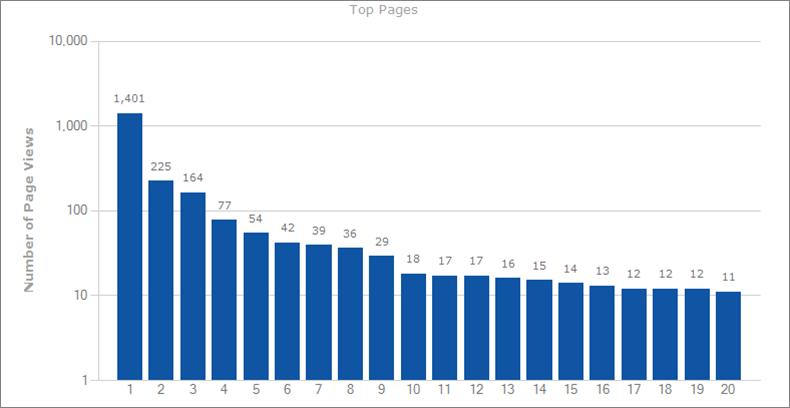 Rapport Web Analytics