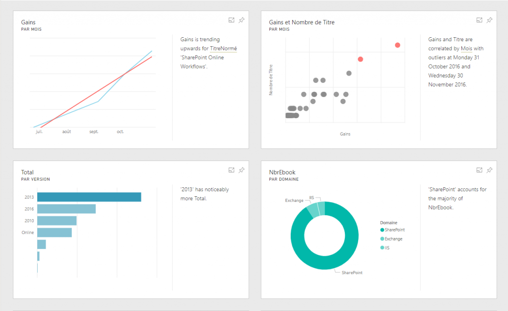 Exemples de Power BI insights