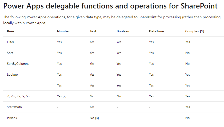 Power Apps Opérateurs Fonctions délégables SharePoint